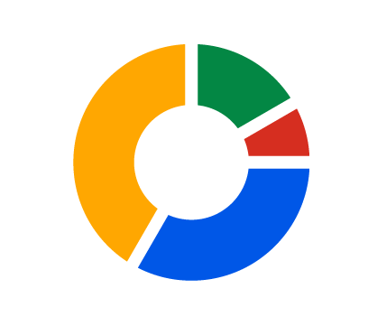 A donut chart with segments of green, red, blue, and yellow.