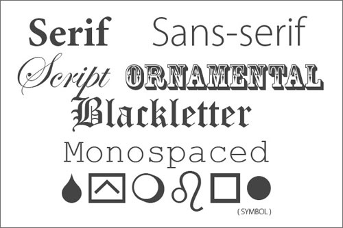 Fonts Like Roman Blackletter Monospaced And Symbol Serif Sans Script Ornamental Will Give A Fairly Distinct Feel To Piece